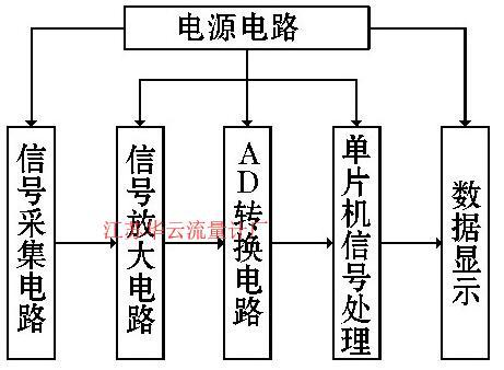 图4 信号处理系统