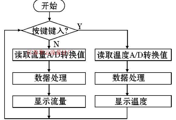 图5 软件流程图