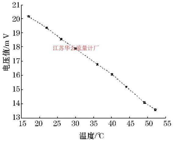 图1 2 环境感测电压U2-水温关系图