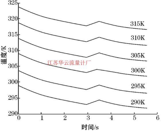 图7 流速和加热功率一定时温度-时间图