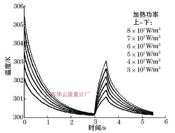图8 水温和流速一定时温度-时间图