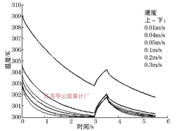 图9 水温和加热功率一定时温度-时间图