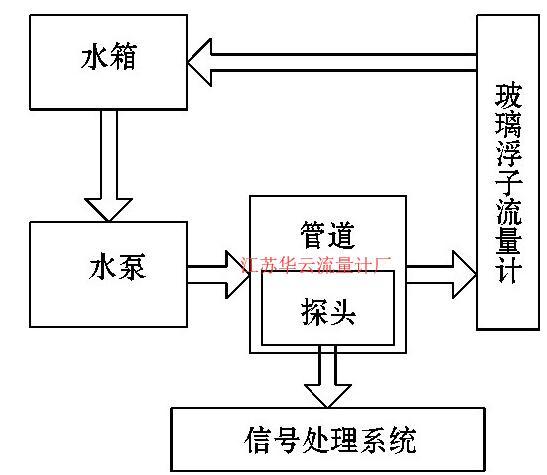 图1 0 实验装置图