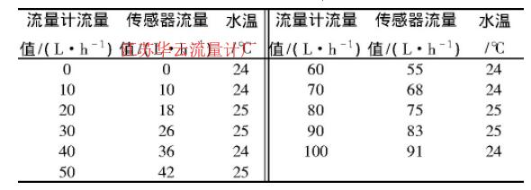 表1 流量测量结果