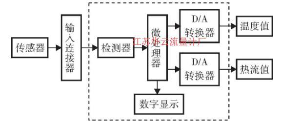 图1 热流量计工作原理框图