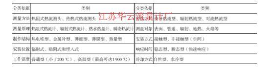 表1 热流量计分类