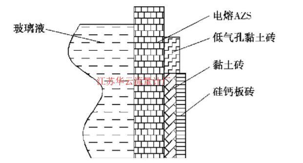 图2 熔窑池壁耐火层和保温层