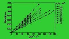 孔板流量计与放射性密度
