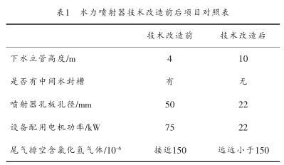 水力喷射器技术改造前后项目对照表