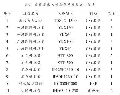 氯化氢水力喷射器系统设备一览表
