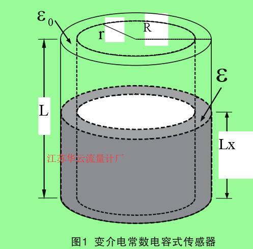 图1  变介电常数电容式传感器
