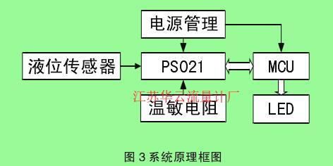 图3系统原理框图