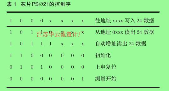 表1  芯片PSØ21的控制字
