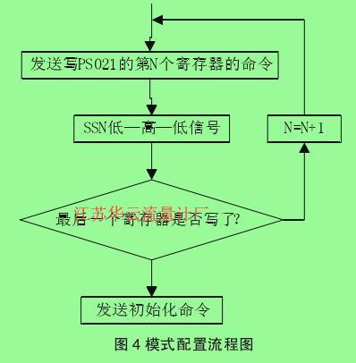 图4模式配置流程图
