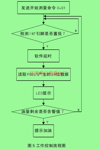 图5工作控制流程图