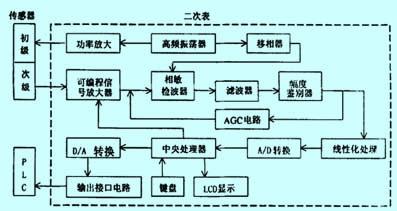 结晶器涡流液位计检控系统常见故障分析