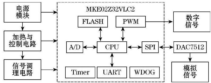 图1 系统硬件框图