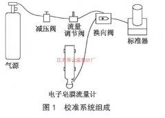 皂膜流量计校准中湿度的修正 气体小流量