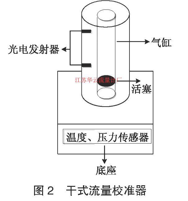 图2 干式流量校准器