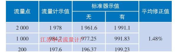 表1 20cc-6LPM型皂膜流量计的对比试验结果