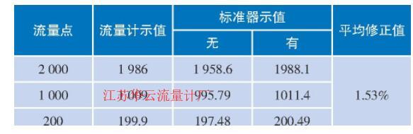 表2 GL-103A型皂膜流量计的对比试验结果