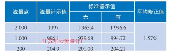表3 TH-ZM8型皂膜流量计的对比试验结果