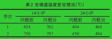 支烟道温度变化情况(℃)