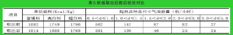 纸板取出后流量显示变化(N/m3)