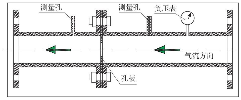 图1 孔板流量计结构原理