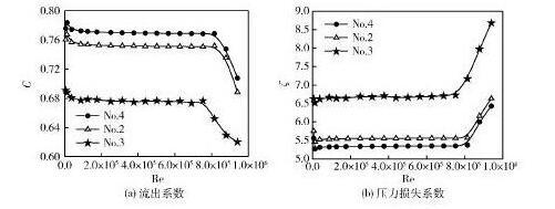 图 不同厚度多孔板的流出系数与压力损失系数