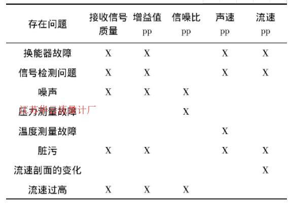 表1 自诊断信息分析示例表