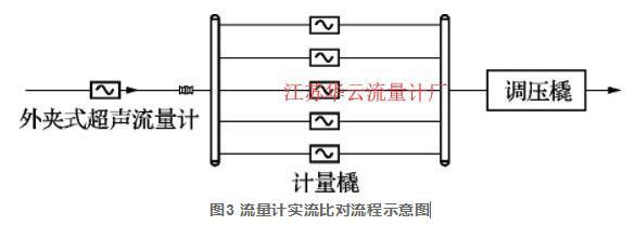 图3 流量计实流比对流程示意图