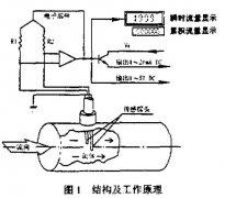 采用一体化热式气体质量流量计测量自来
