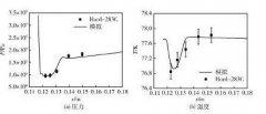 合理增加孔板厚度与等效孔径比有利提高