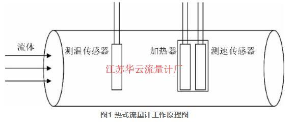 图1 热式流量计工作原理图