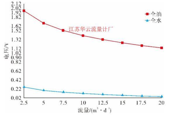 图5 不同流量下恒功率热式流量计输出电压值