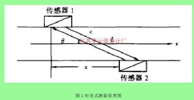 图 1 时差式测量原理图