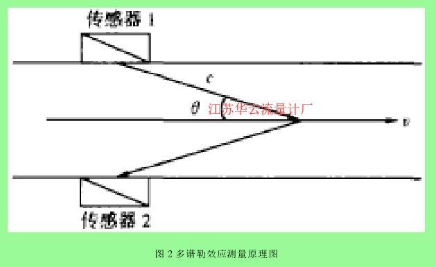 图 2 多谱勒效应测量原理图