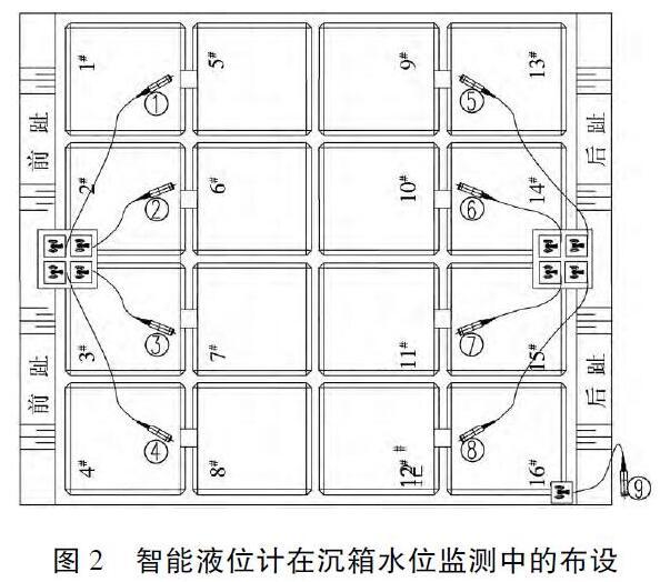 智能磁翻板液位计在沉箱水位监测中的布设