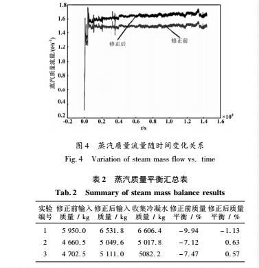蒸汽质量流量数值变化图表