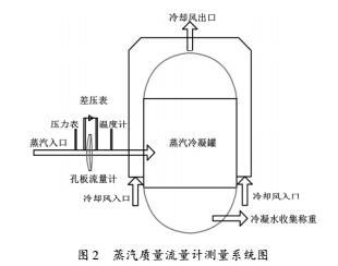 蒸汽流量计使用的系统图
