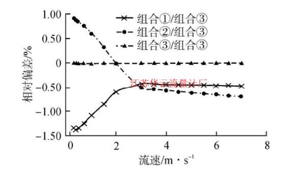 图1 不同取压组合差压值相对偏差Fig.1 Relative Deviation of Results in Different Combinations