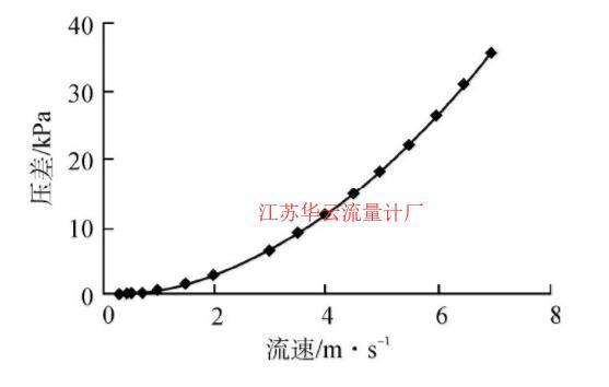 图2 组合(2)压差模拟结果Fig.2 Simulation Result for Combination