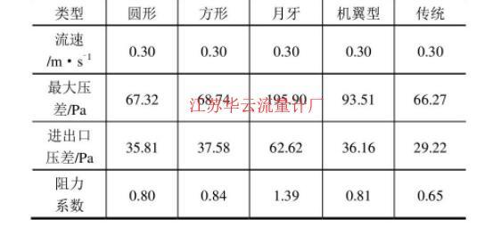 表2 不同类型节流件模拟结果Table 2 Simulation Results of Different Throttle Elements