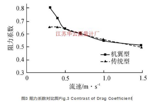 图3 阻力系数对比图Fig.3 Contrast of Drag Coefficient