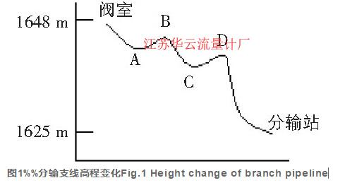 图1%%分输支线高程变化Fig.1 Height change of branch pipeline