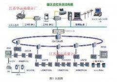 罐区测量流量计液位计工程设计仪表选型