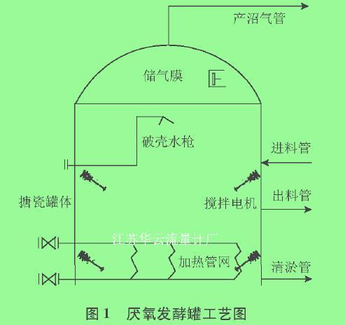 图1厌氧发酵罐工艺图