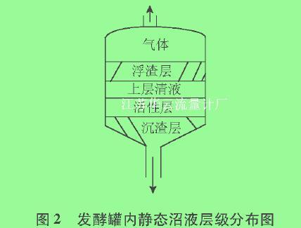 图2发酵罐内静态沼液层级分布图