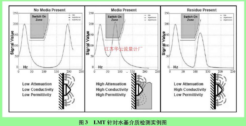 图3 LMT针对水基介质检测实例图